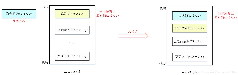 Android开发基础之Activity,图解Activity状态与生命周期