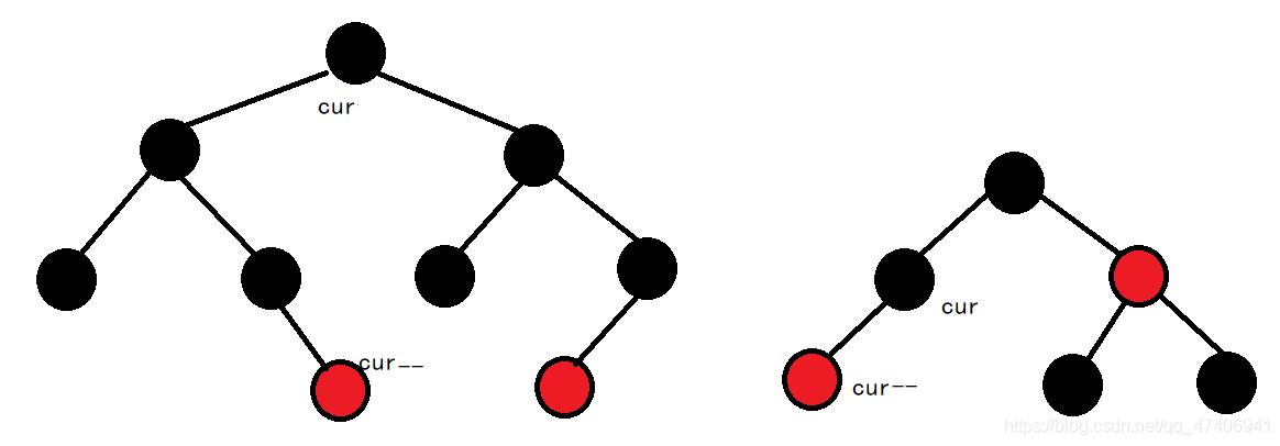 使用红黑树封装map和set