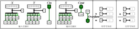 【计算机组成原理】运算器组成实验