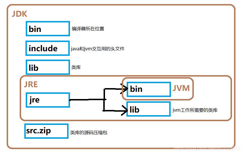 Java运行机制与JVM、JER、JDK--是什么