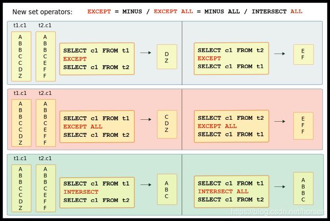 Oracle Databse 21c SQL 新特性