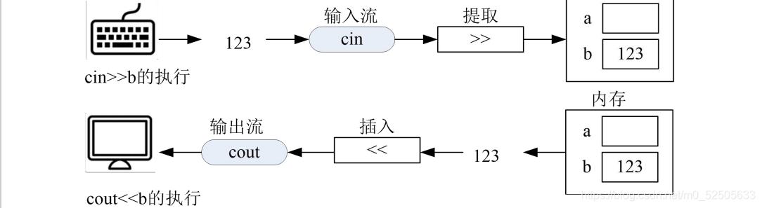 【C++】大纲及疑惑点一