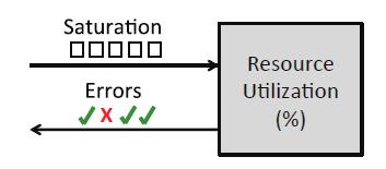 Linux 的 60s USE 性能诊断方法论