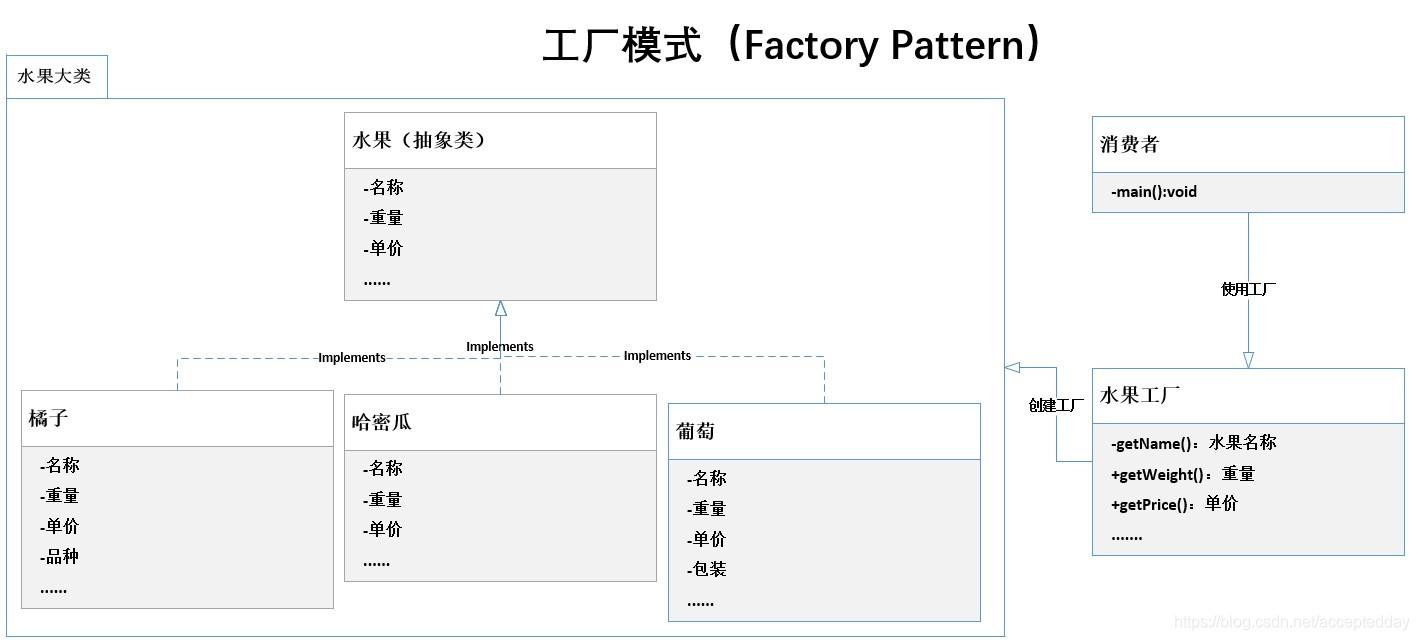 Python:水果与设计模式-工厂模式