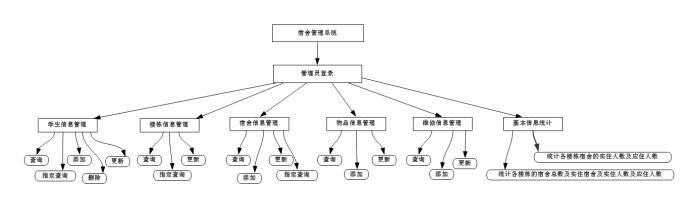 Java+SQL server 学生宿舍管理系统 数据库课程设计 简单控制台输出功能 增删查改统计