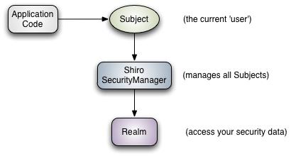 03-Apache Shiro 安全框架(练一个)