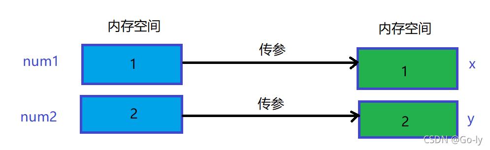 【C语言】☀️函数超详讲解☀️(详细讲解+代码演示+图解)【建议收藏】