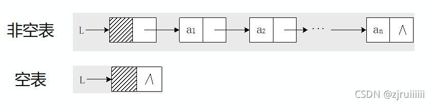《数据结构》第二章 | 线性表 知识梳理(应对期末考)