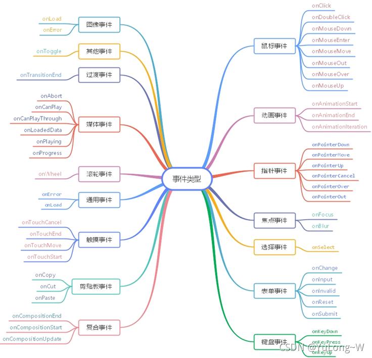 React 组件中的事件处理、组件(受控、非受控)、函数柯里化
