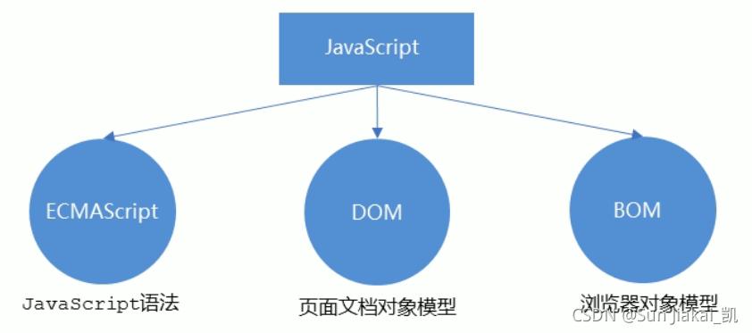 1、初始JavaScript