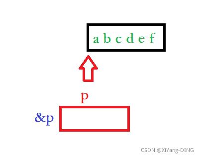 数组和指针关于「sizeof」 「strlen 」经典易错面试题
