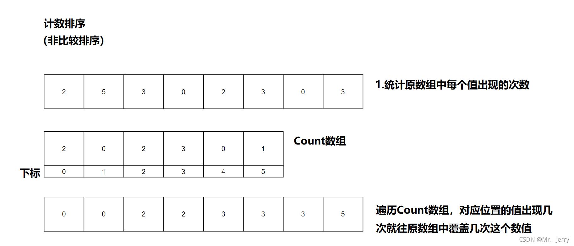 [数据结构]排序——八大排序