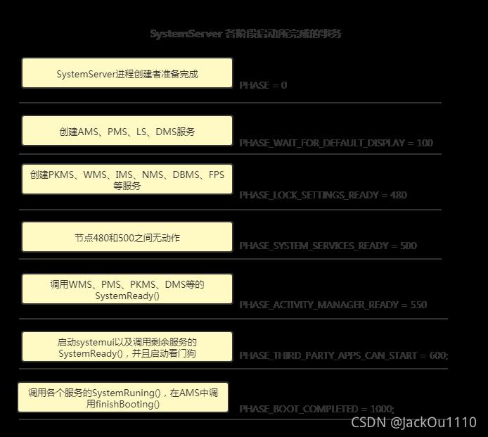 Android系统启动流程分析