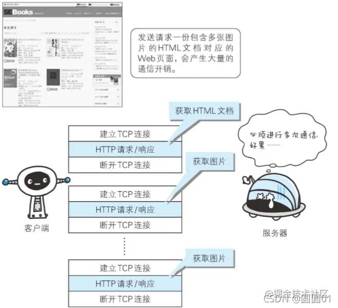 网络协议知识点汇总,巩固你的 HTTP 知识体系