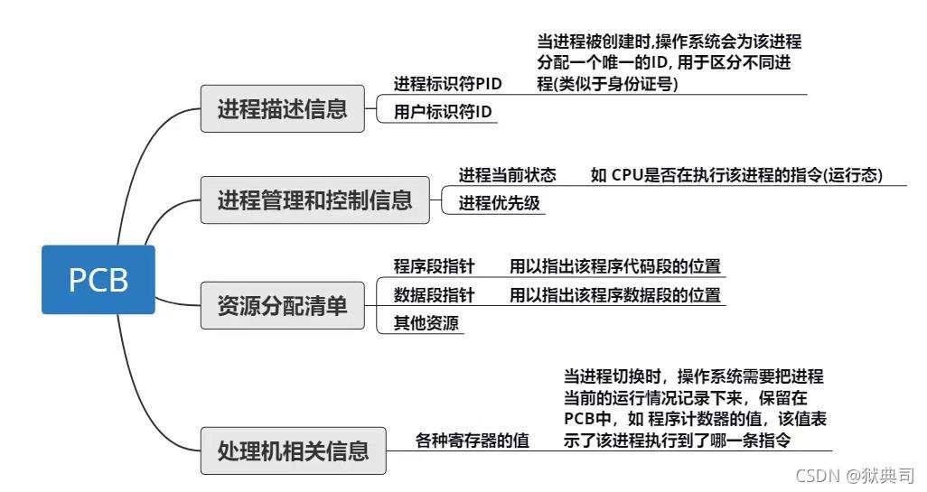 用图片带你串起进程列表、进程控制块、inode节点、文件描述符列表、文件实体、文件系统等知识(深度好文,建议收藏)