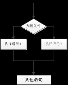 JavaScript基础--超详细(流程控制)