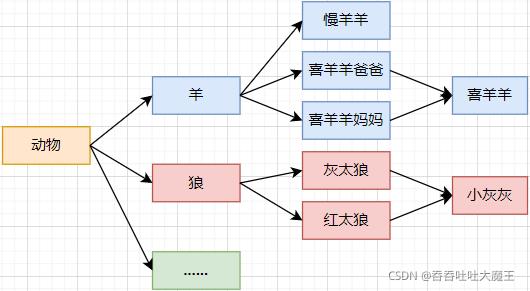【Java 基础语法】万字解析 Java 的包和继承