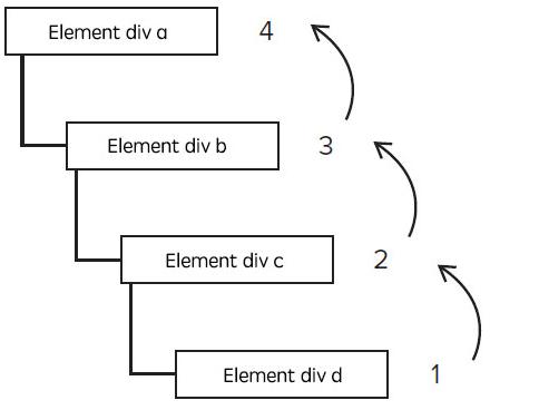 关于Js事件的一切(事件冒泡 事件捕获 事件循环 事件代理 事件监听等)