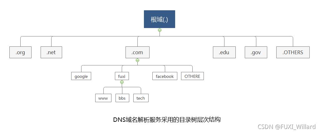 RedHat学习笔记42--DNS域名解析服务