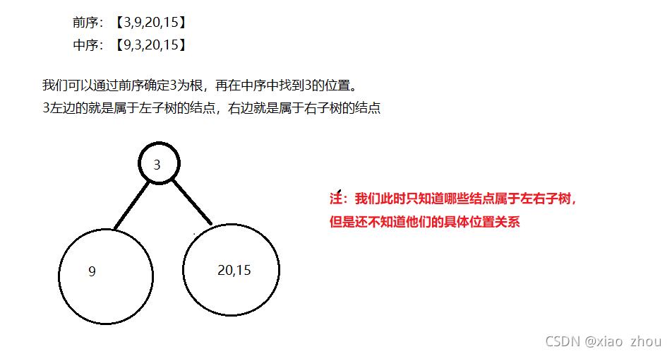 LeetCode重建二叉树详解