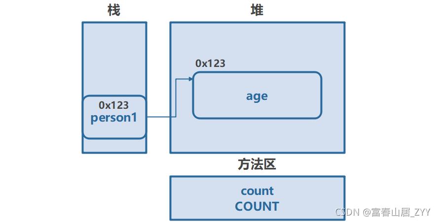 【Java】剖析类和对象