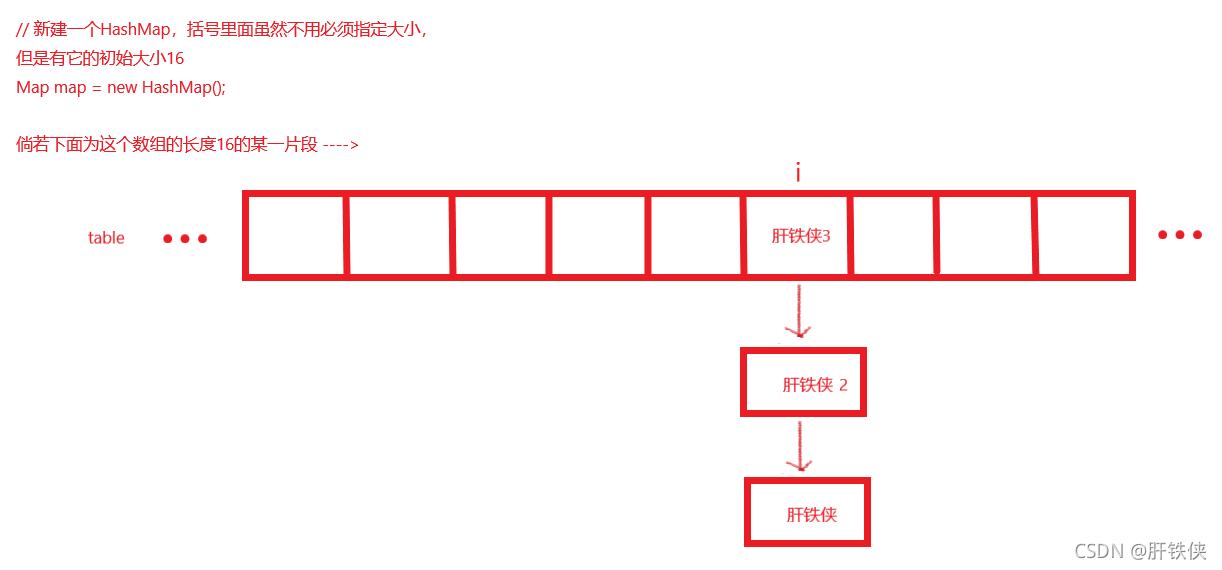 JAVA进阶篇——HashMap底层实现解析