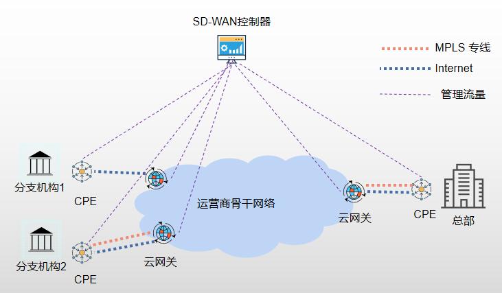 最强解读SD-WAN基础内容与场景分析