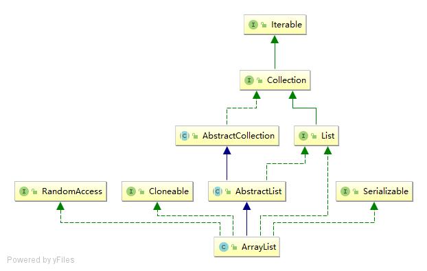 Java基础系列:了解ArrayList