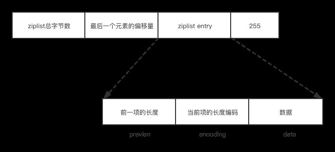 【源码讲解】Redis中内存优化的数据结构是如何设计的