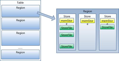 大数据—— HBase 知识点整理