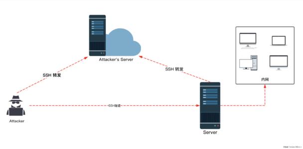 Frp分别用tcp和stcp模式ssh连接到内网Linux