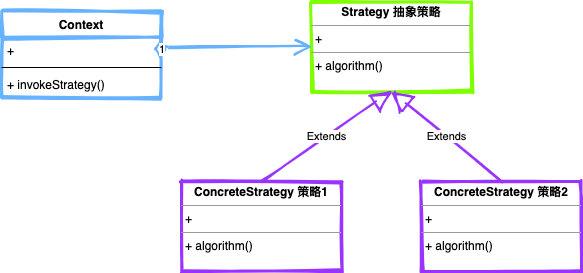 字节二面:如何用策略模式,优化你代码里的的if-else?