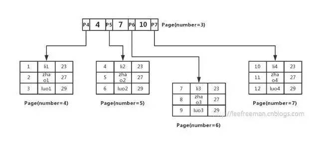 面试官:为什么MySQL的索引要使用B+树,而不是其它树?比如B树?