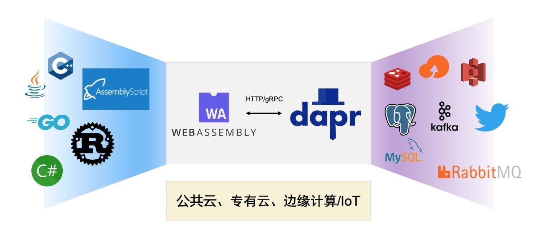 WebAssembly + Dapr = 下一代云原生运行时?