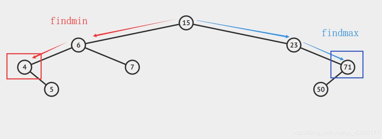 一文搞定二叉排序(搜索)树