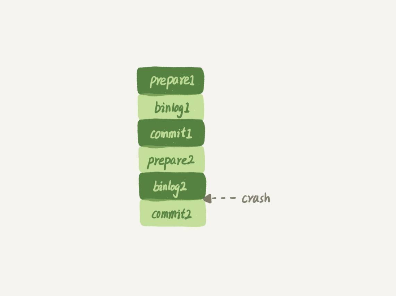 MySQL深入学习第十五篇-日志和索引相关问题