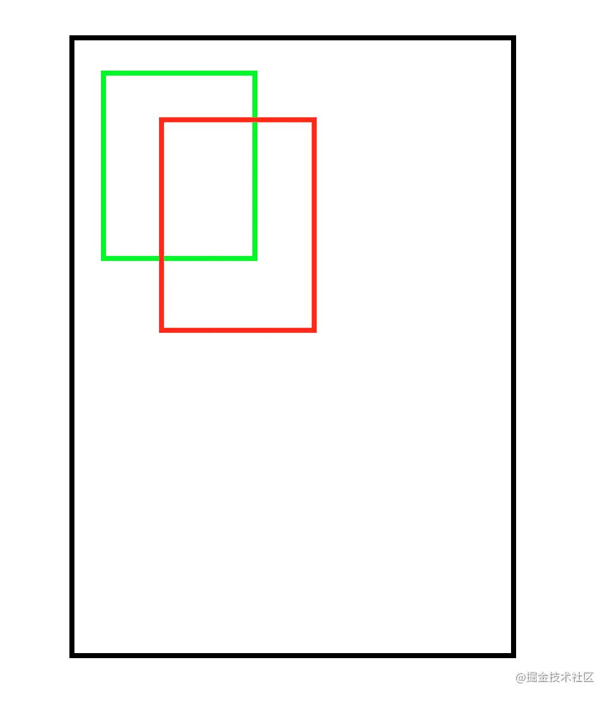 高级UI之Canvas深度分析—变换技巧,状态保存