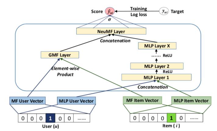 浅析神经协同过滤NCF在推荐系统的应用