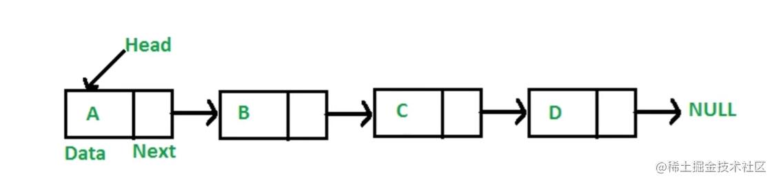 前端必看js数据结构与算法(队列,链表,集合,字典,树,图,堆)