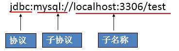 看完这篇文章,你也可以手写MyBatis部分源码(JDBC)