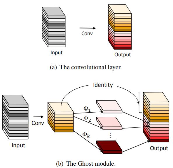 轻量化模型系列--GhostNet:廉价操作生成更多特征
