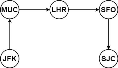 LeetCode - Medium - 332. Reconstruct Itinerary