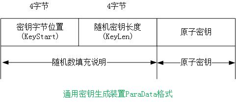 密码设备管理-对称密钥管理