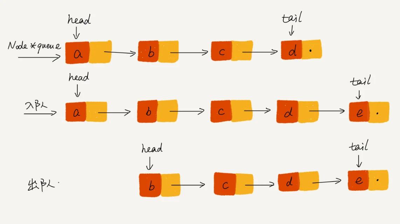 07 队列:队列在线程池等有限资源池中的应用