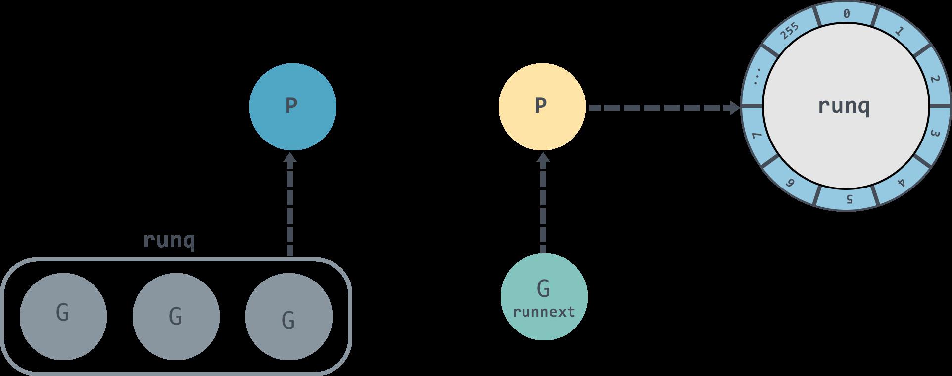 详解Go语言调度循环源码实现