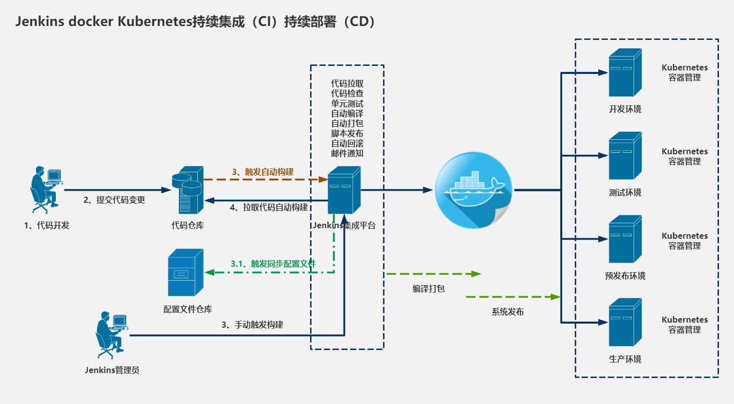 基于 abp vNext 微服务开发的敏捷应用构建平台 - 框架分析