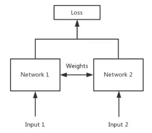 卷积神经网络学习笔记——Siamese networks(孪生神经网络)