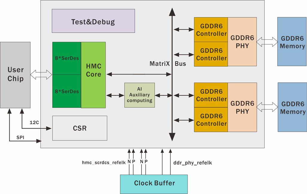 人工智能AI Boosting HMC Memory Chip