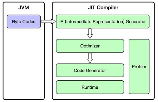 JIT Compiler编译器