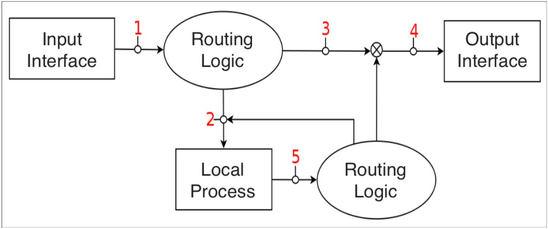 流量控制--4.软件和工具